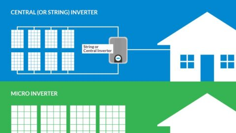 Inverters for Solar Systems Explained: String inverters, microinverters, and power optimizers